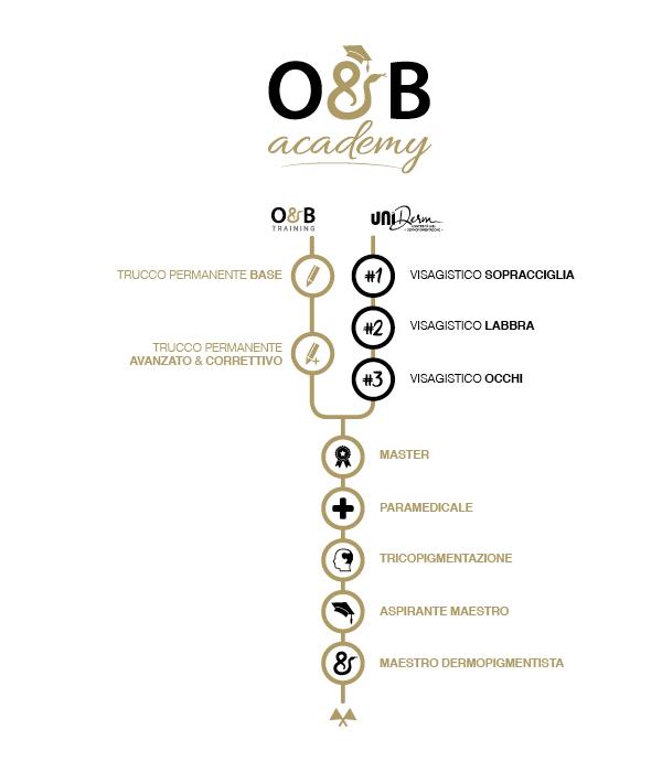 O&B corsi Orsini Belfatto